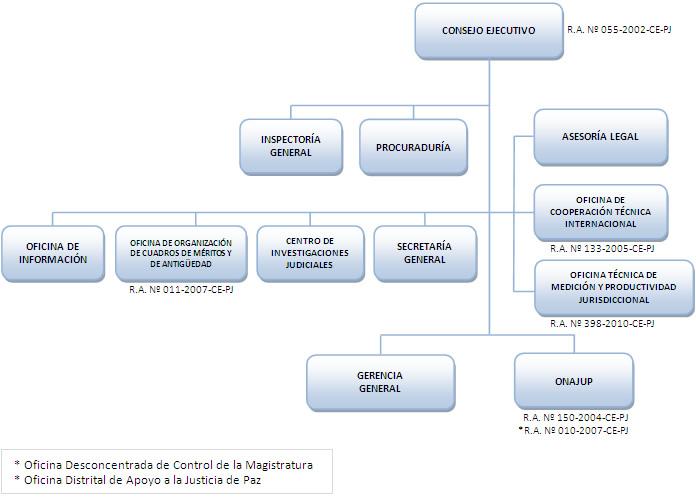 Poder judicial del per for Oficina nacional de fiscalidad internacional